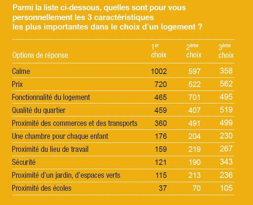 LE PORTRAIT ROBOT LOGEMENT IDEAL